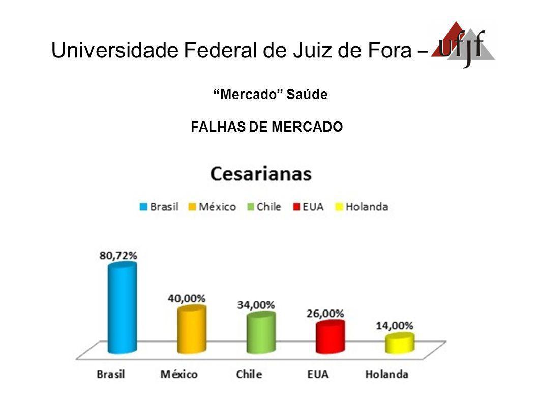 Universidade Federal de Juiz de Fora – Mercado Saúde FALHAS DE MERCADO