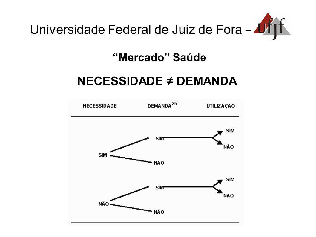 Universidade Federal de Juiz de Fora – Mercado Saúde NECESSIDADE DEMANDA