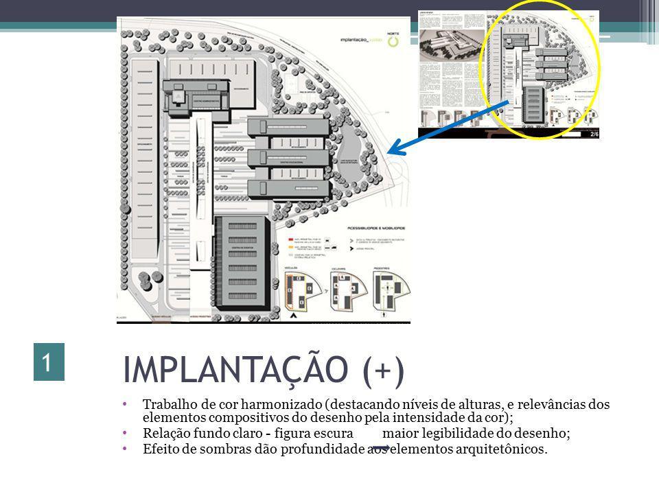 Implantação.
