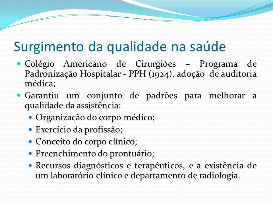 Surgimento da qualidade na saúde Colégio Americano de Cirurgiões – Programa de Padronização Hospitalar - PPH (1924), adoção de auditoria médica; Garan