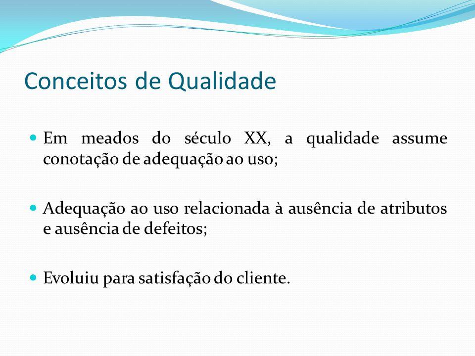Conceitos de Qualidade Em meados do século XX, a qualidade assume conotação de adequação ao uso; Adequação ao uso relacionada à ausência de atributos
