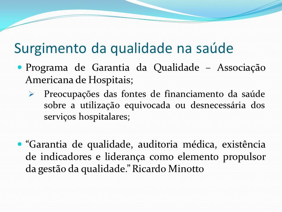 Surgimento da qualidade na saúde Programa de Garantia da Qualidade – Associação Americana de Hospitais; Preocupações das fontes de financiamento da sa