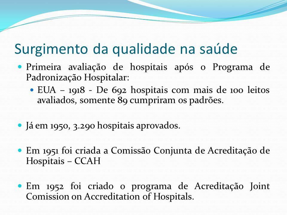 Surgimento da qualidade na saúde Primeira avaliação de hospitais após o Programa de Padronização Hospitalar: EUA – 1918 - De 692 hospitais com mais de