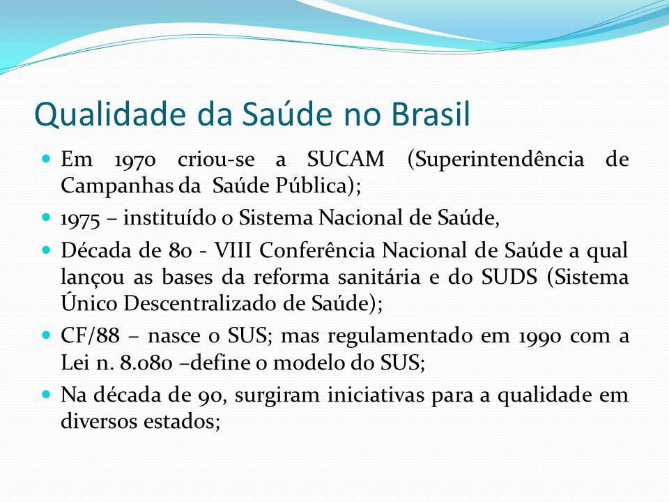 Qualidade da Saúde no Brasil Em 1970 criou-se a SUCAM (Superintendência de Campanhas da Saúde Pública); 1975 – instituído o Sistema Nacional de Saúde,