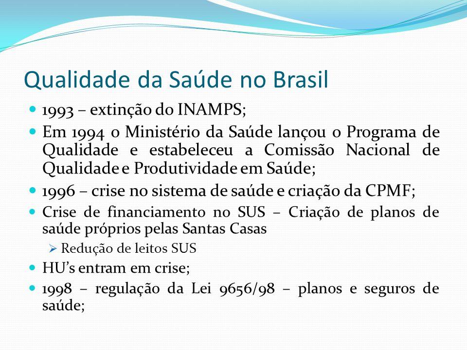 Qualidade da Saúde no Brasil 1993 – extinção do INAMPS; Em 1994 o Ministério da Saúde lançou o Programa de Qualidade e estabeleceu a Comissão Nacional