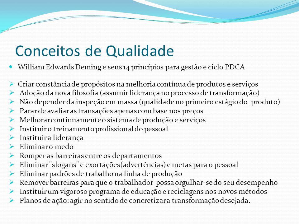 Conceitos de Qualidade William Edwards Deming e seus 14 princípios para gestão e ciclo PDCA Criar constância de propósitos na melhoria contínua de pro