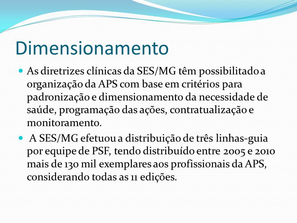 Dimensionamento As diretrizes clínicas da SES/MG têm possibilitado a organização da APS com base em critérios para padronização e dimensionamento da necessidade de saúde, programação das ações, contratualização e monitoramento.