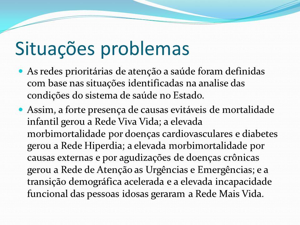 Situações problemas As redes prioritárias de atenção a saúde foram definidas com base nas situações identificadas na analise das condições do sistema de saúde no Estado.