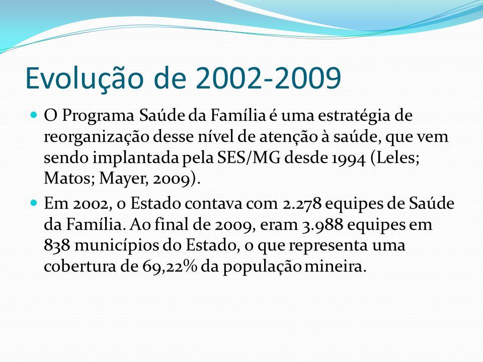 Evolução de 2002-2009 O Programa Saúde da Família é uma estratégia de reorganização desse nível de atenção à saúde, que vem sendo implantada pela SES/MG desde 1994 (Leles; Matos; Mayer, 2009).