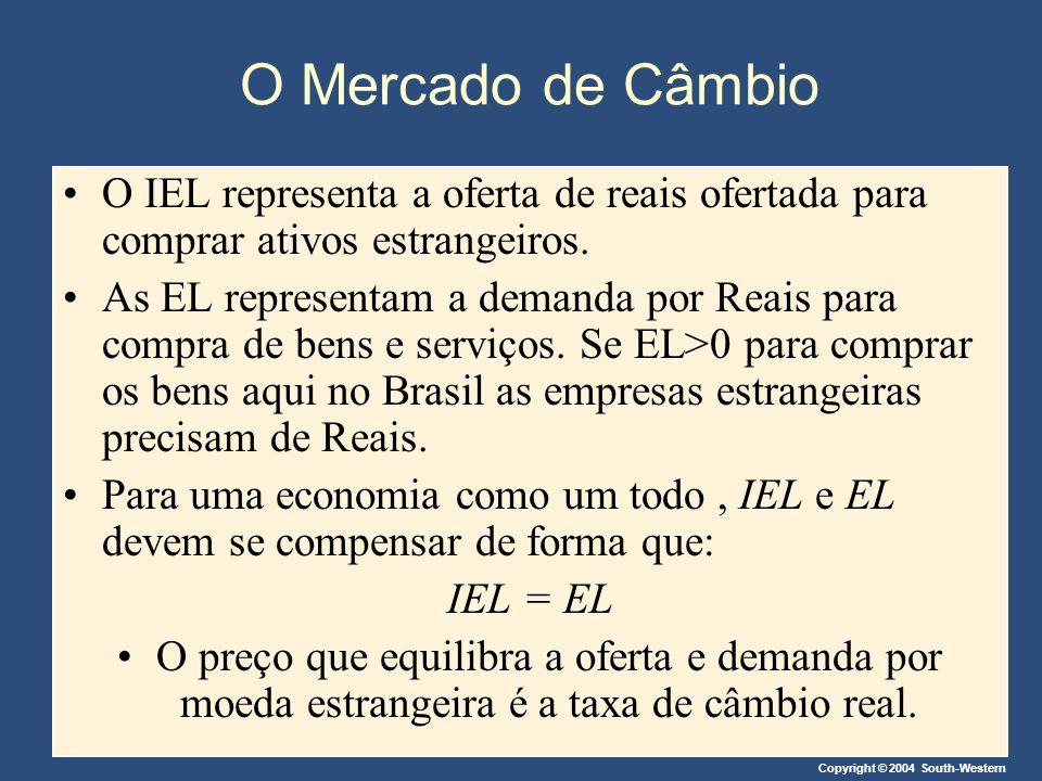 Copyright © 2004 South-Western O Mercado de Câmbio O IEL representa a oferta de reais ofertada para comprar ativos estrangeiros. As EL representam a d