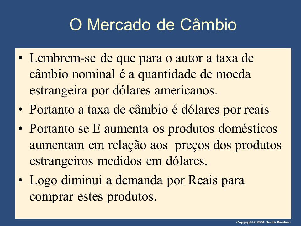 Copyright © 2004 South-Western O Mercado de Câmbio Lembrem-se de que para o autor a taxa de câmbio nominal é a quantidade de moeda estrangeira por dól