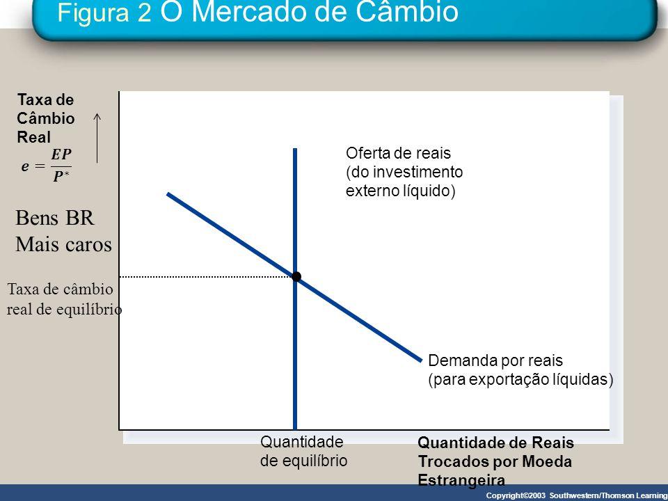 Figura 2 O Mercado de Câmbio Copyright©2003 Southwestern/Thomson Learning Quantidade de Reais Trocados por Moeda Estrangeira Oferta de reais (do inves