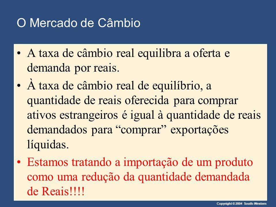 Copyright © 2004 South-Western O Mercado de Câmbio A taxa de câmbio real equilibra a oferta e demanda por reais. À taxa de câmbio real de equilíbrio,