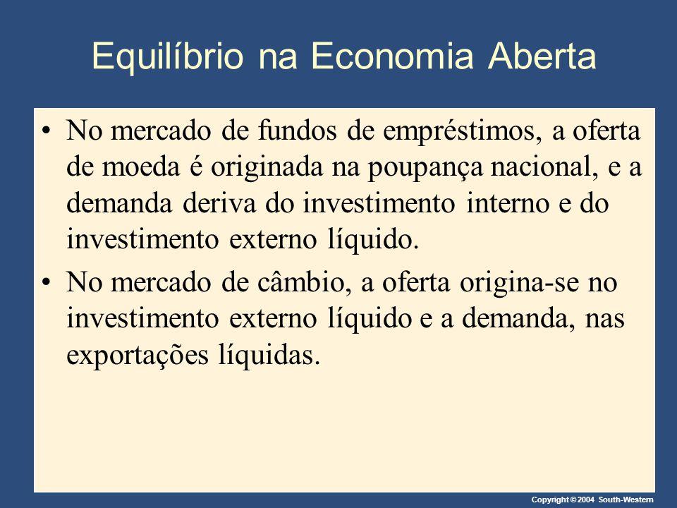 Copyright © 2004 South-Western Equilíbrio na Economia Aberta No mercado de fundos de empréstimos, a oferta de moeda é originada na poupança nacional,
