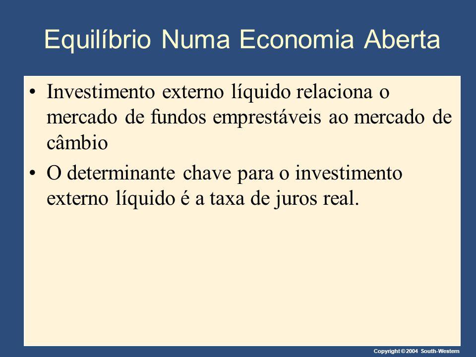 Copyright © 2004 South-Western Equilíbrio Numa Economia Aberta Investimento externo líquido relaciona o mercado de fundos emprestáveis ao mercado de c