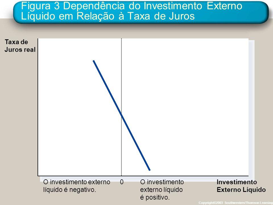 Figura 3 Dependência do Investimento Externo Líquido em Relação à Taxa de Juros Copyright©2003 Southwestern/Thomson Learning 0 Investimento Externo Lí