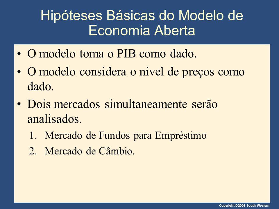 Copyright © 2004 South-Western Hipóteses Básicas do Modelo de Economia Aberta O modelo toma o PIB como dado. O modelo considera o nível de preços como