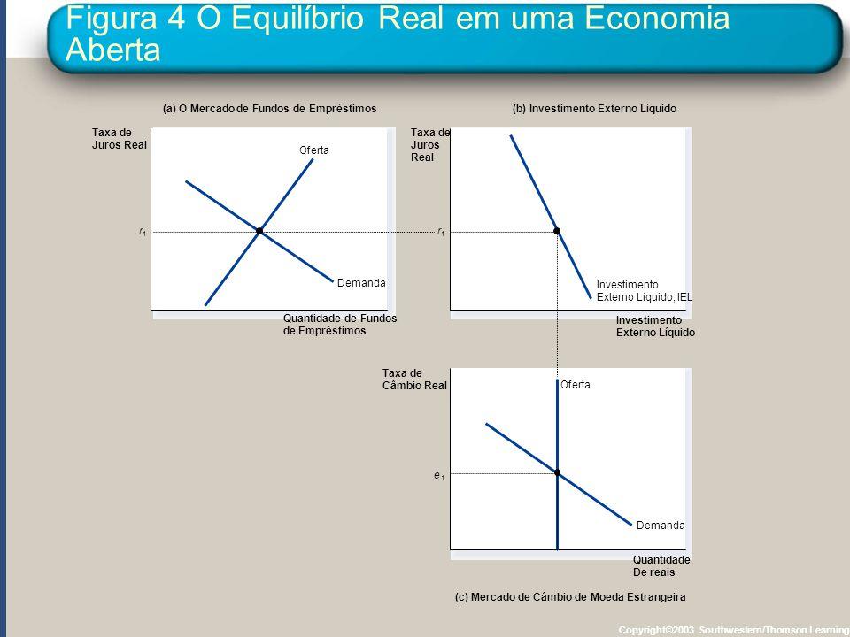 Figura 4 O Equilíbrio Real em uma Economia Aberta Copyright©2003 Southwestern/Thomson Learning (a) O Mercado de Fundos de Empréstimos(b) Investimento