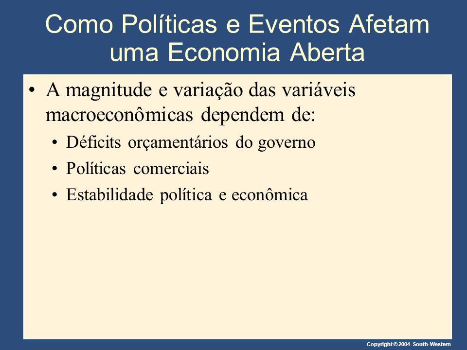 Copyright © 2004 South-Western Como Políticas e Eventos Afetam uma Economia Aberta A magnitude e variação das variáveis macroeconômicas dependem de: D