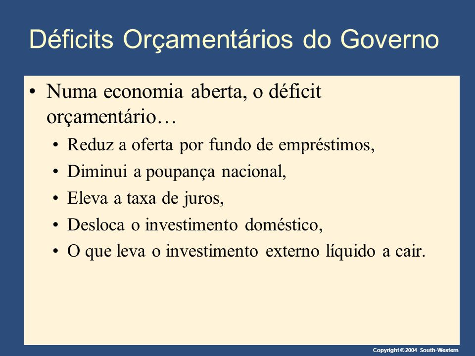 Copyright © 2004 South-Western Déficits Orçamentários do Governo Numa economia aberta, o déficit orçamentário… Reduz a oferta por fundo de empréstimos