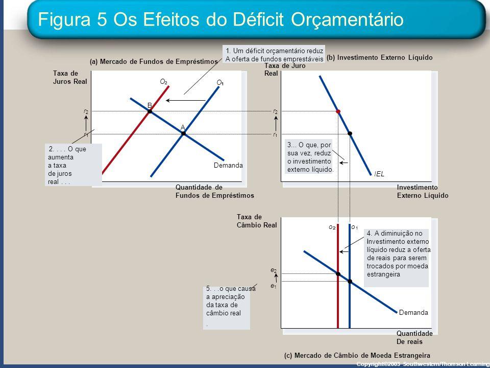 Figura 5 Os Efeitos do Déficit Orçamentário Copyright©2003 Southwestern/Thomson Learning (a) Mercado de Fundos de Empréstimos (b) Investimento Externo