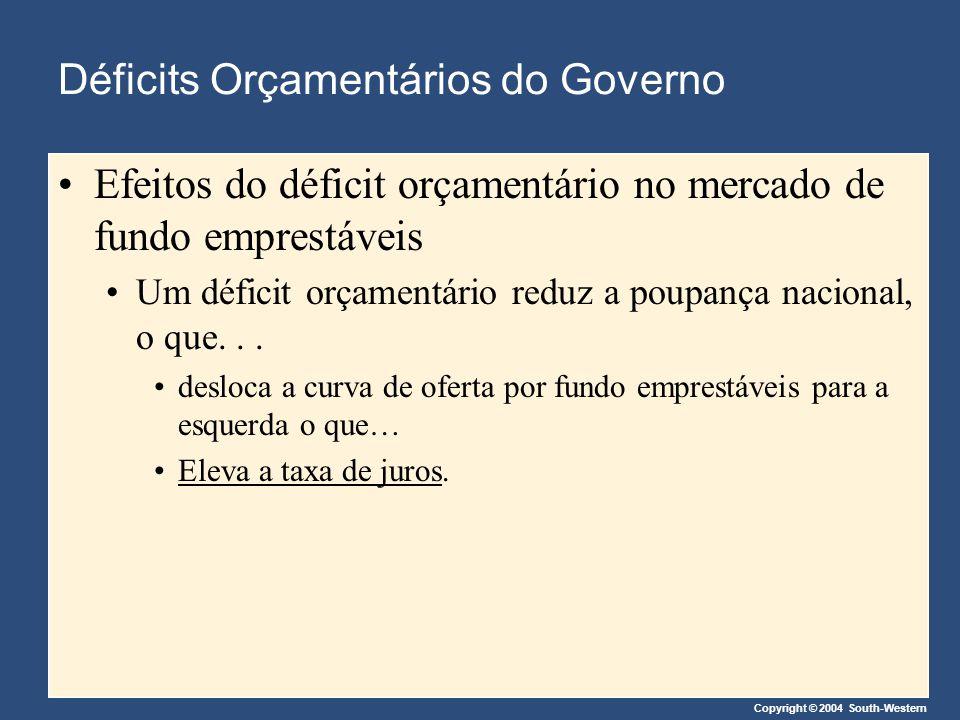 Copyright © 2004 South-Western Déficits Orçamentários do Governo Efeitos do déficit orçamentário no mercado de fundo emprestáveis Um déficit orçamentá