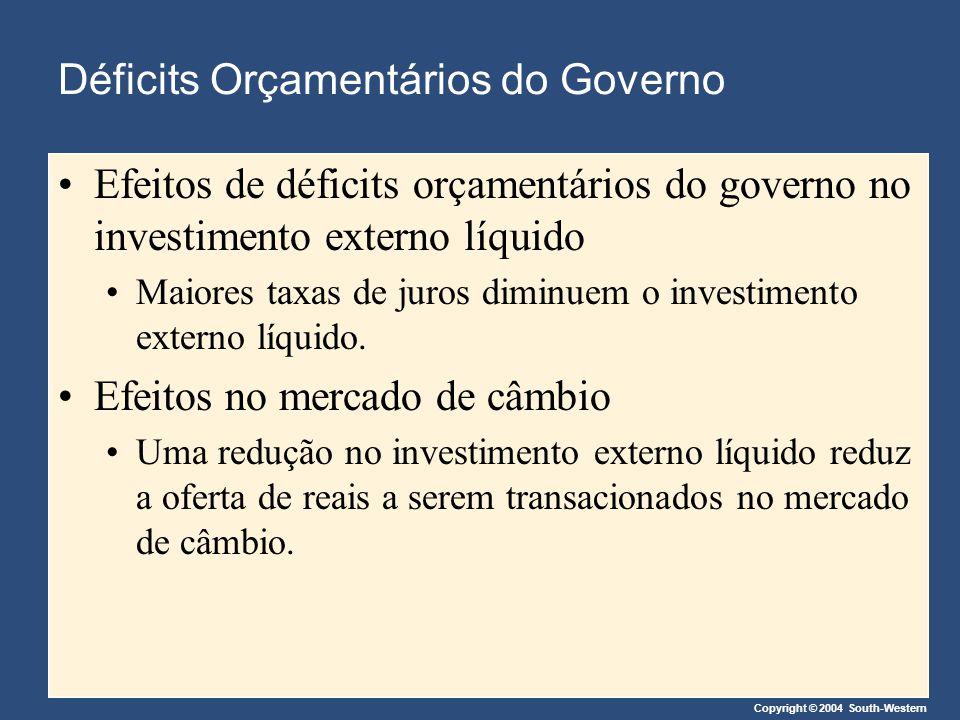 Copyright © 2004 South-Western Déficits Orçamentários do Governo Efeitos de déficits orçamentários do governo no investimento externo líquido Maiores