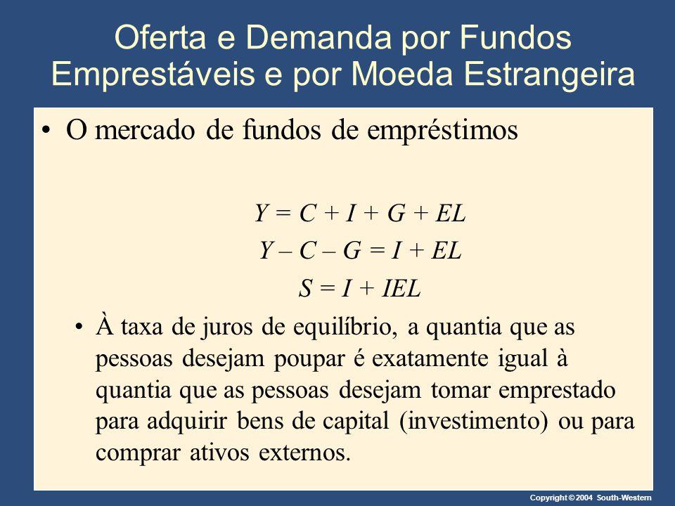 Copyright © 2004 South-Western Oferta e Demanda por Fundos Emprestáveis e por Moeda Estrangeira O mercado de fundos de empréstimos Y = C + I + G + EL