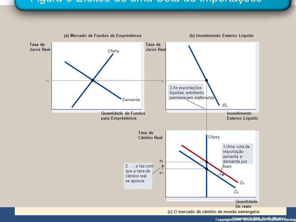 Copyright © 2004 South-Western Figura 6 Efeitos de uma Cota de Importações Copyright©2003 Southwestern/Thomson Learning (a) Mercado de Fundos de Empré