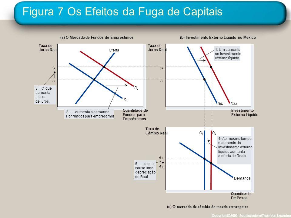 Figura 7 Os Efeitos da Fuga de Capitais Copyright©2003 Southwestern/Thomson Learning (a) O Mercado de Fundos de Empréstimos(b) Investimento Externo Lí