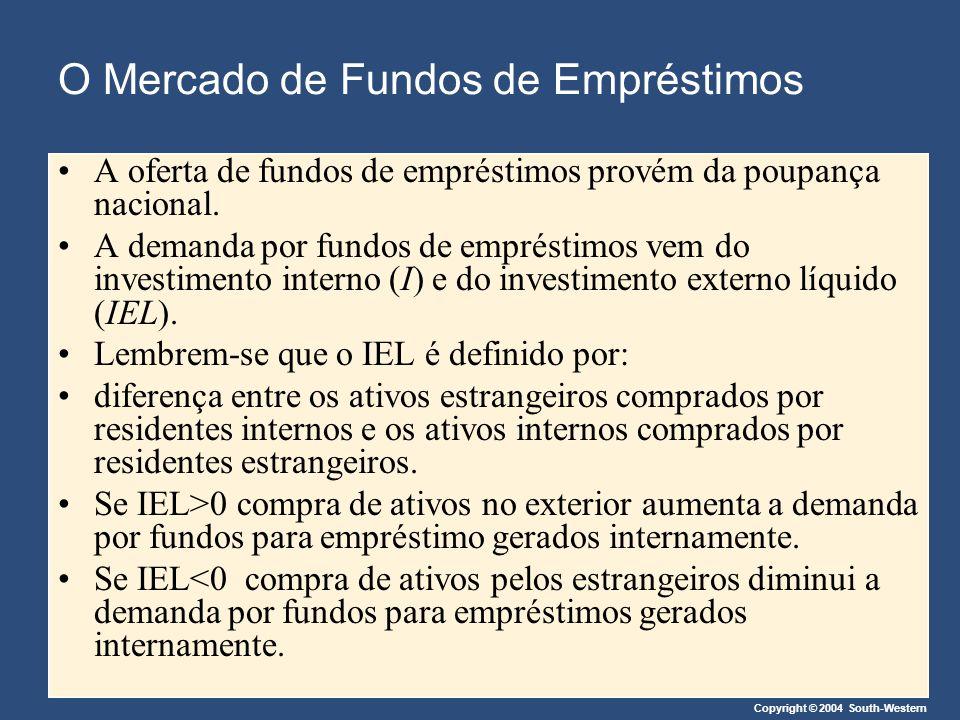 Copyright © 2004 South-Western Déficits Orçamentários do Governo Efeitos de déficits orçamentários do governo no investimento externo líquido Maiores taxas de juros diminuem o investimento externo líquido.