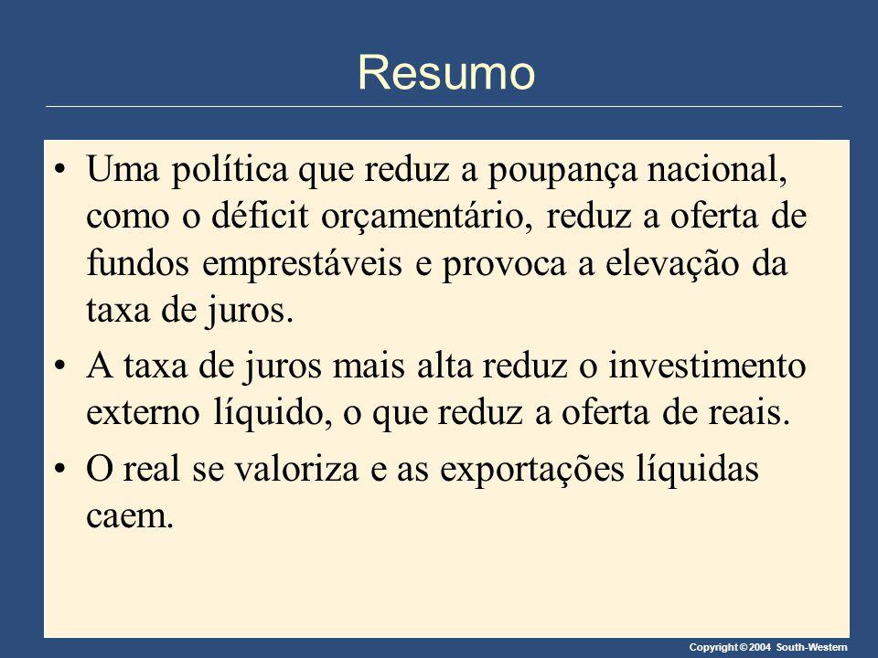 Copyright © 2004 South-Western Resumo Uma política que reduz a poupança nacional, como o déficit orçamentário, reduz a oferta de fundos emprestáveis e