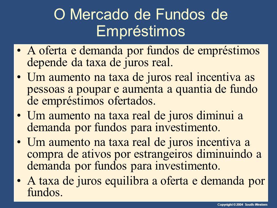 Copyright © 2004 South-Western Equilíbrio na Economia Aberta No mercado de fundos de empréstimos, a oferta de moeda é originada na poupança nacional, e a demanda deriva do investimento interno e do investimento externo líquido.