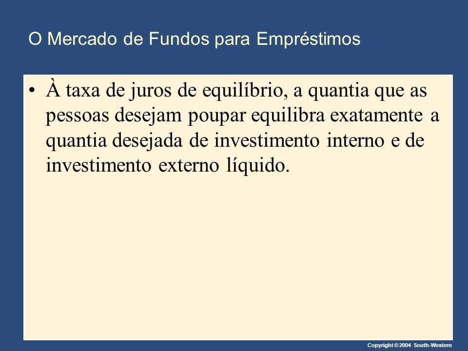 Copyright © 2004 South-Western O Mercado de Fundos para Empréstimos À taxa de juros de equilíbrio, a quantia que as pessoas desejam poupar equilibra e