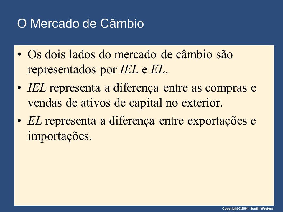 Copyright © 2004 South-Western O Mercado de Câmbio Os dois lados do mercado de câmbio são representados por IEL e EL. IEL representa a diferença entre