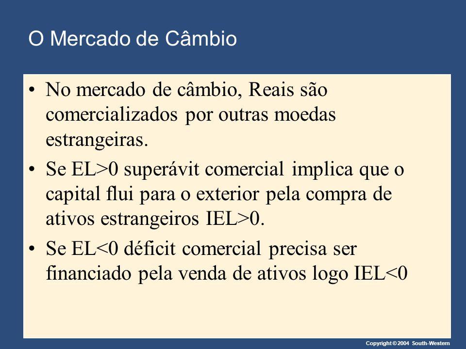 Copyright © 2004 South-Western Figura 6 Efeitos de uma Cota de Importações Copyright©2003 Southwestern/Thomson Learning (a) Mercado de Fundos de Empréstimos(b) Investimento Externo Líquido Taxa de Juros Real Taxa de Juros Real (c) O mercado de câmbio de moeda estrangeira Quantidade De reais Quantidade de Fundos para Empréstimos Investimento Externo Líquido Taxa de Câmbio Real rr Oferta Demanda IEL D D 3.As exportações líquidas, entretanto, permanecem inalteradas 2....e faz com que a taxa de câmbio real se aprecie e e2e2 1.Uma cota de importação aumenta a demanda por reais