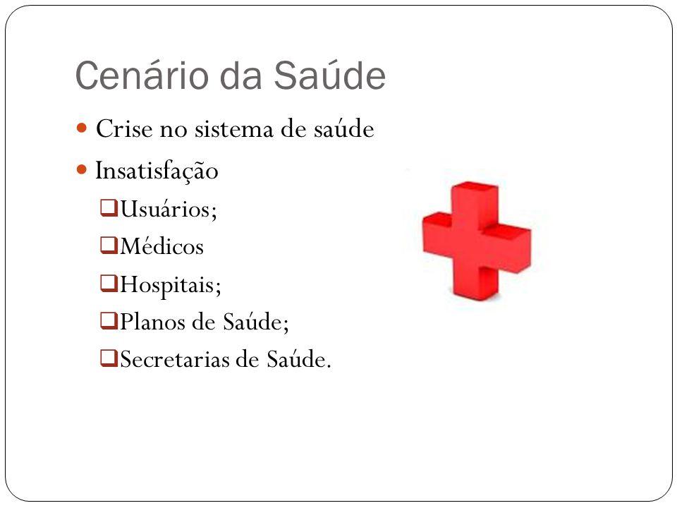 Cenário da Saúde Crise no sistema de saúde Insatisfação Usuários; Médicos Hospitais; Planos de Saúde; Secretarias de Saúde.