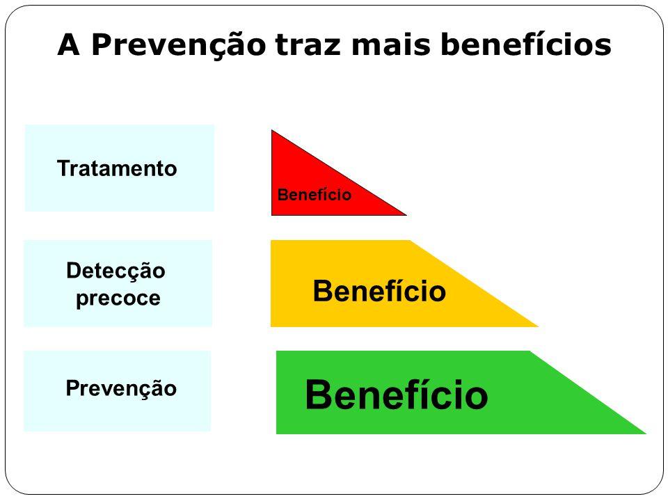 A Prevenção traz mais benefícios Benefício Detecção precoce Tratamento Prevenção