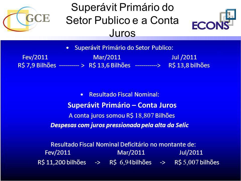 Superávit Primário do Setor Publico e a Conta Juros Superávit Primário do Setor Publico: Fev/2011 Mar/2011 Jul /2011 R$ 7,9 Bilhões ---------- > R$ 13