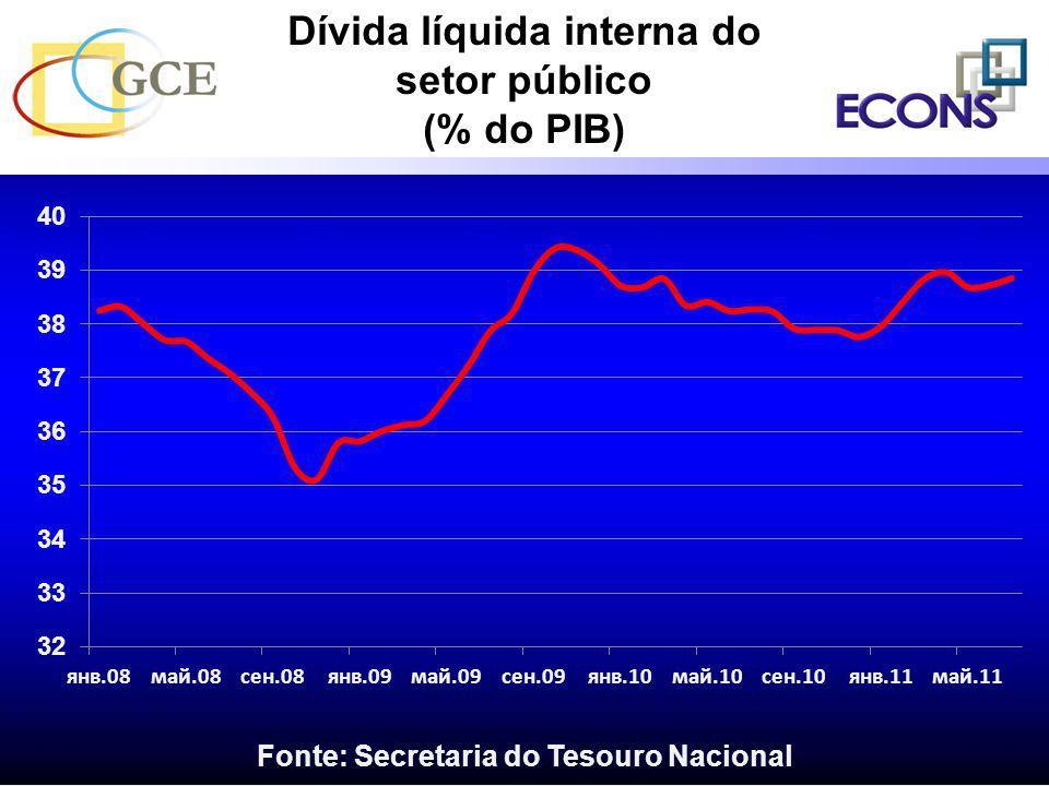 Dívida líquida interna do setor público (% do PIB) Fonte: Secretaria do Tesouro Nacional