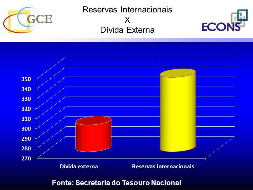 Reservas Internacionais X Dívida Externa Fonte: Secretaria do Tesouro Nacional