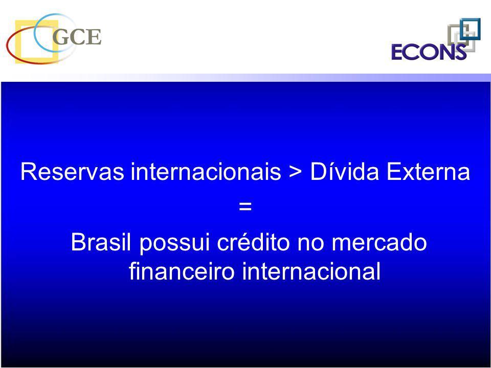 Reservas internacionais > Dívida Externa = Brasil possui crédito no mercado financeiro internacional