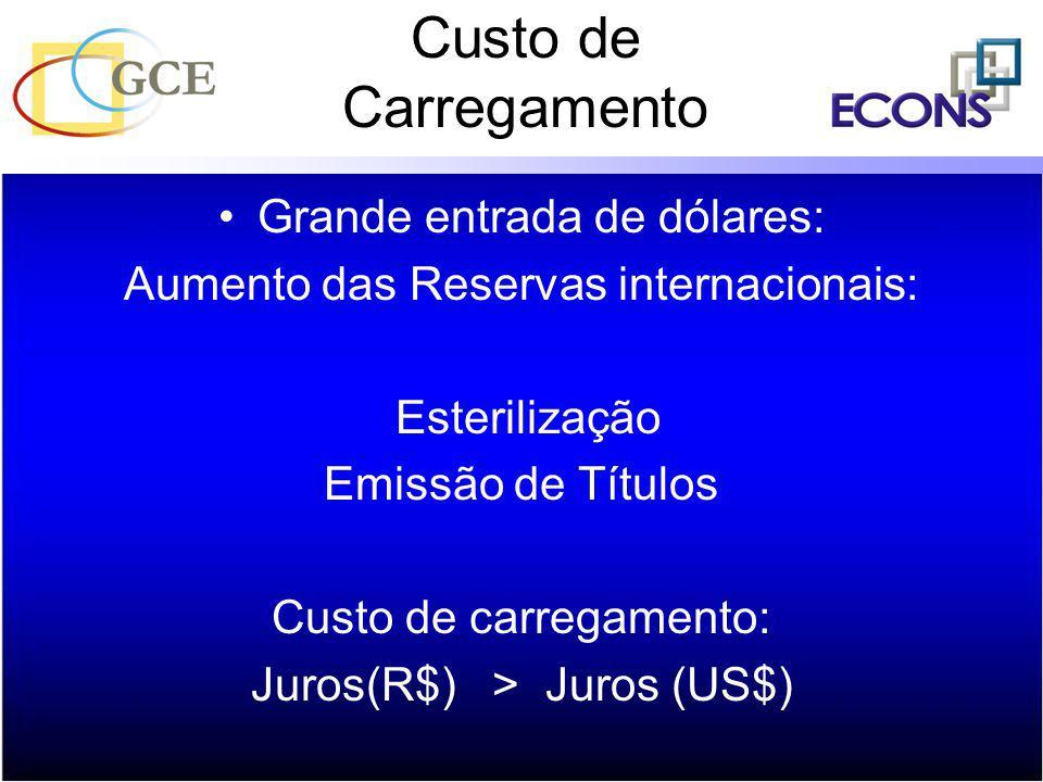 Custo de Carregamento Grande entrada de dólares: Aumento das Reservas internacionais: Esterilização Emissão de Títulos Custo de carregamento: Juros(R$
