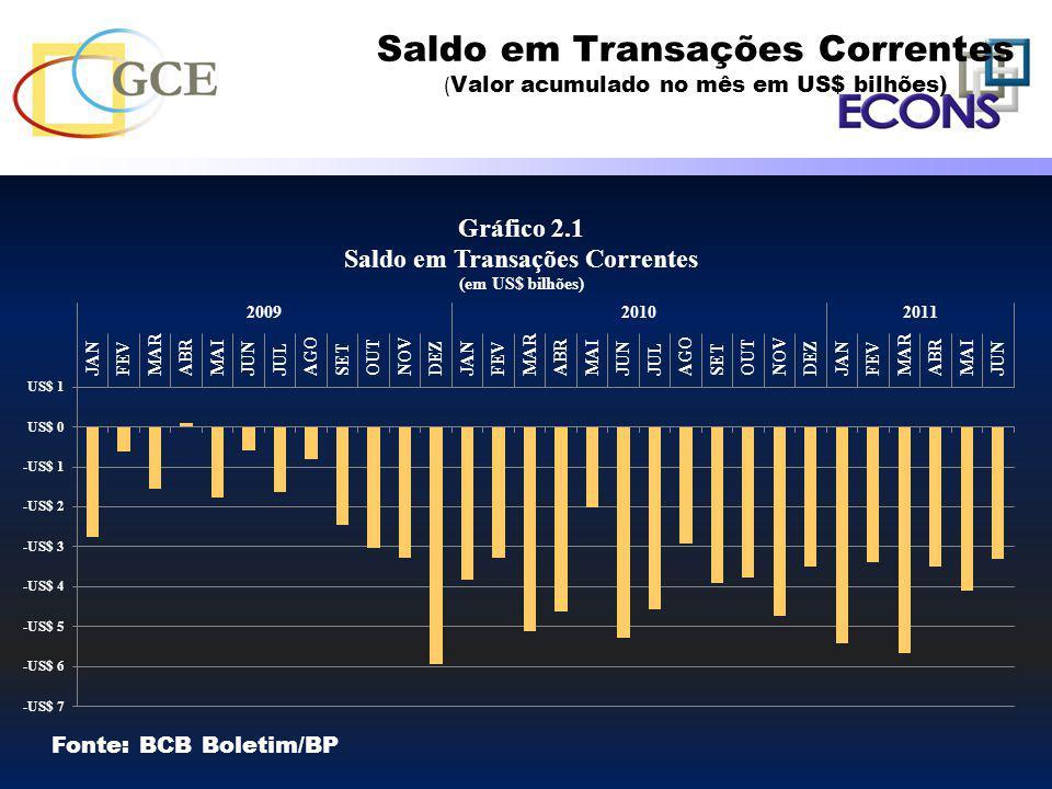 Saldo em Transações Correntes ( Valor acumulado no mês em US$ bilhões) Fonte: BCB Boletim/BP