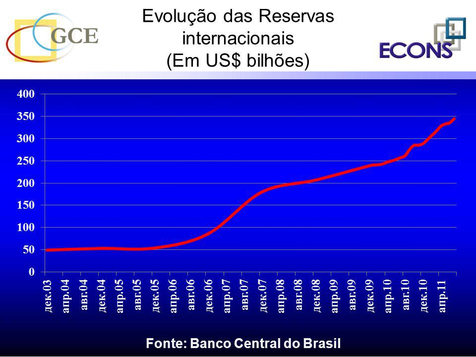 1.1 - Variação percentual do PIB mundial e do Volume de Comércio Internacional - 2000-2012.