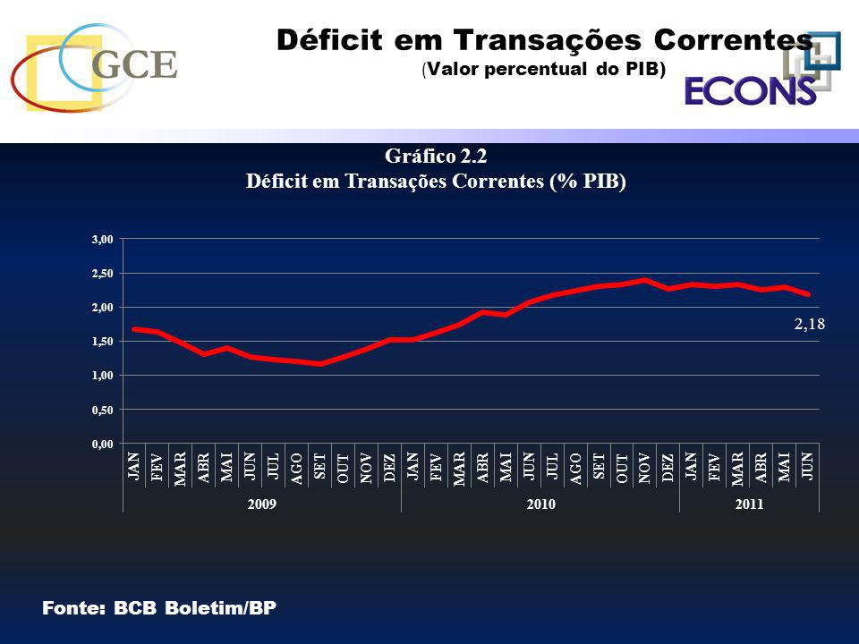 Déficit em Transações Correntes ( Valor percentual do PIB) Fonte: BCB Boletim/BP