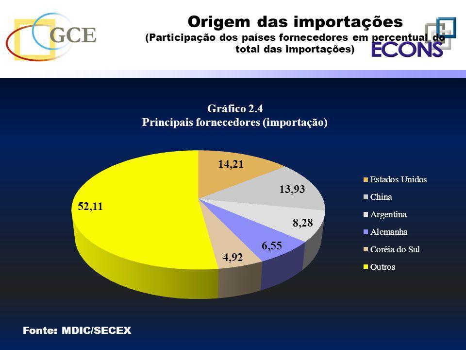 Origem das importações (Participação dos países fornecedores em percentual do total das importações) Fonte: MDIC/SECEX