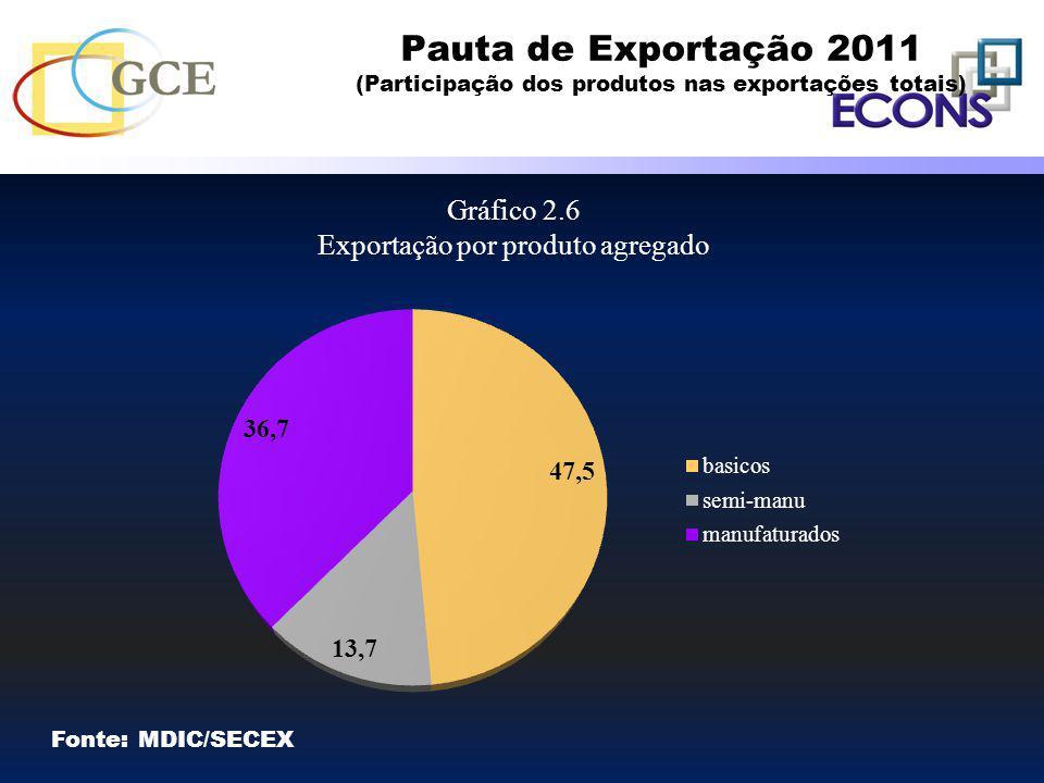 Pauta de Exportação 2011 (Participação dos produtos nas exportações totais) Gráfico 2.6 Exportação por produto agregado Fonte: MDIC/SECEX