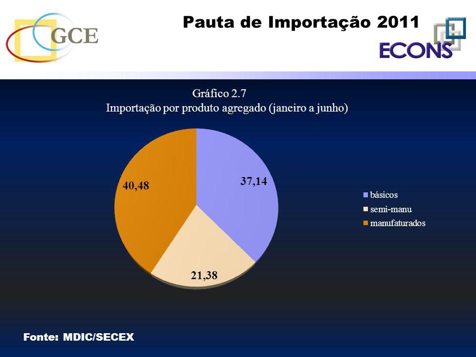 Pauta de Importação 2011 Fonte: MDIC/SECEX Gráfico 2.7 Importação por produto agregado (janeiro a junho)