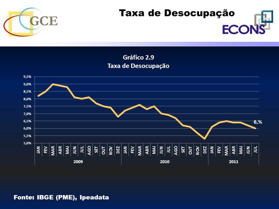 Taxa de Desocupação Fonte: IBGE (PME), Ipeadata